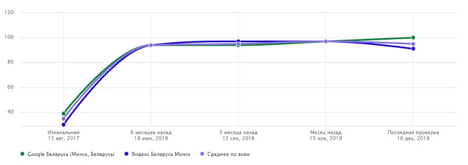 График роста позиций ТОП-10